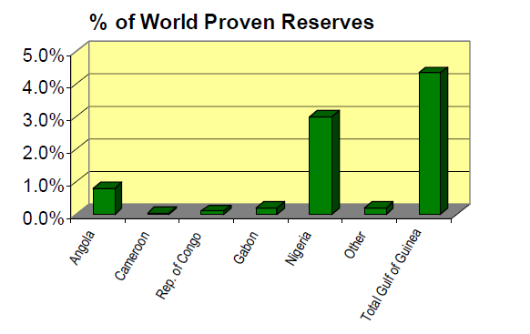 Percent of World Proven Oil Reserves