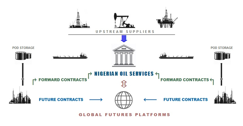 Crude Oil Trading Exchange Platform | Nigerian Oil Services